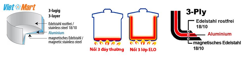 Hình ảnh mô phỏng Bộ nồi Elo Multilayer đa lớp - và nồi inox 3 đáy thông thường